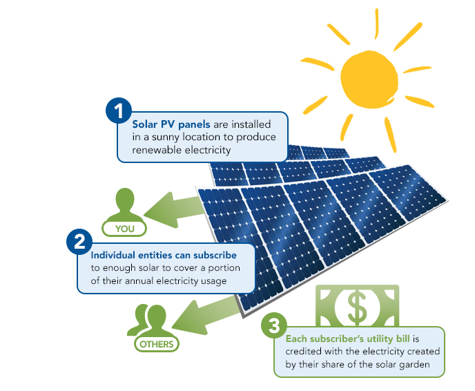 Each Month You Receive A Bill Credit For The Solar Electricity Generated By Your Subscribed Panel S